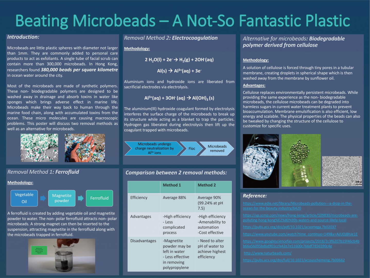 Beating Microbeads - A Not-so Fantastic Plastic