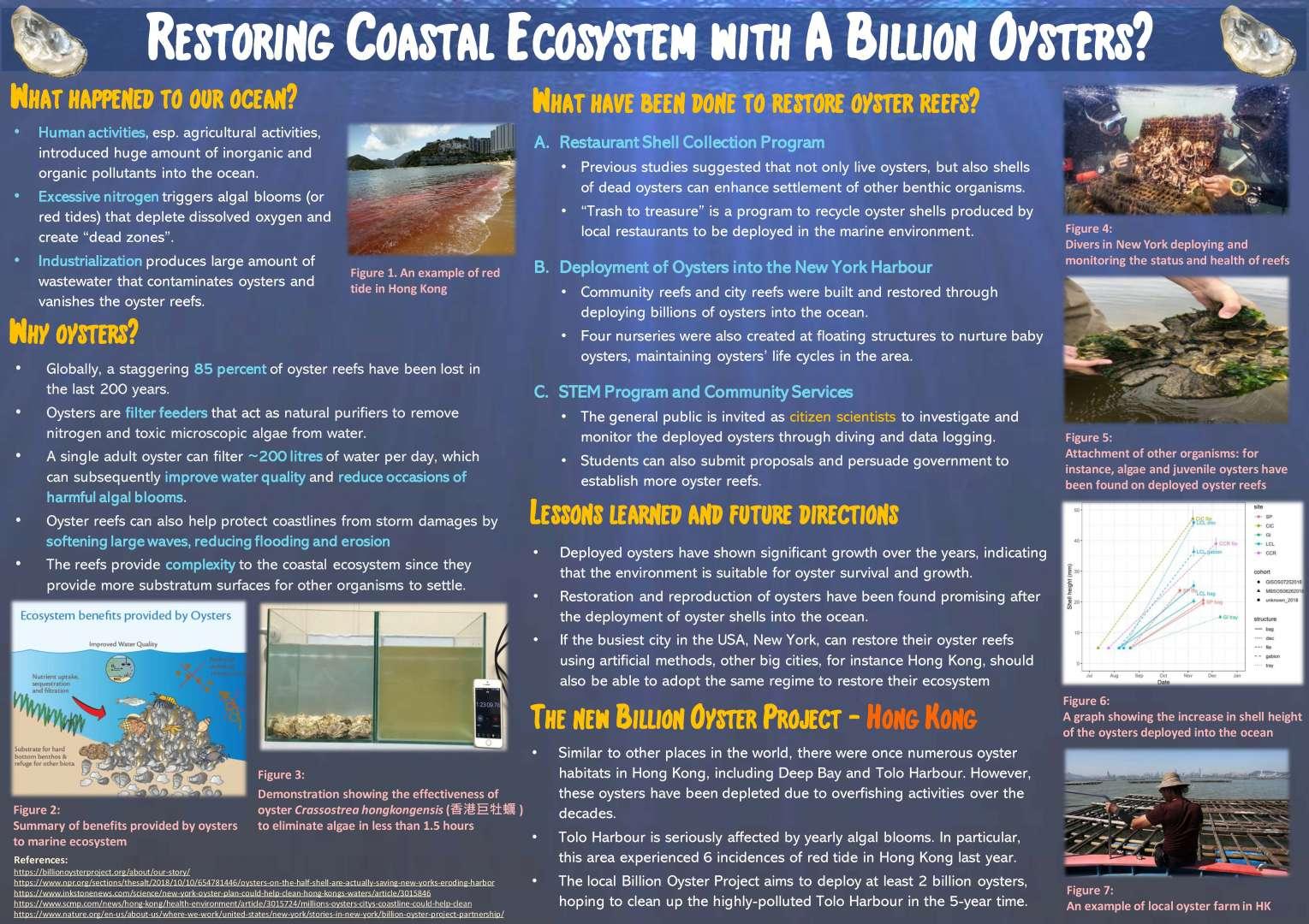 Restoring Coastal Ecosystem with A Billion Oysters
